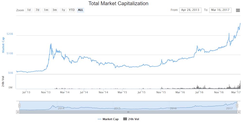 Wykres kapitalizacji kryptowalut