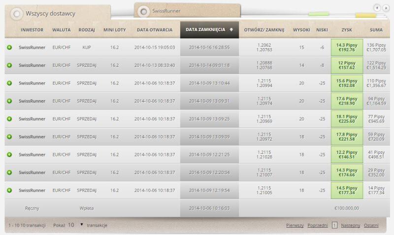 Social trading - wygląd platformy ZuluTrade i wyniki