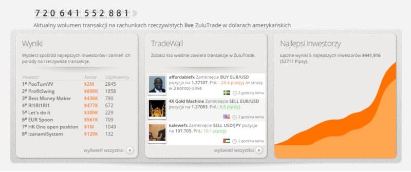 Social trading - inwestowanie na ZuluTrade