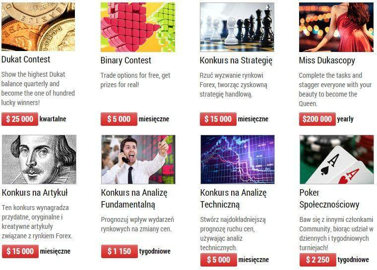 Konkursy forex 2015 - oferta na Dukascopy