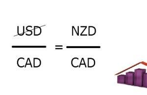 Handel wykorzystaniem syntetycznych par walutowych