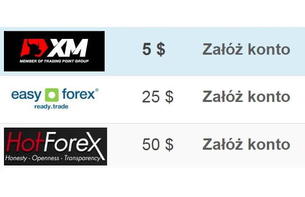 Brokerzy forex ranking