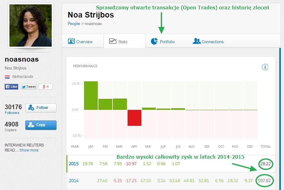 Social trading - noasnoas