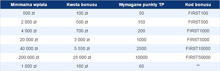 Plus500 opinie bonusu za wpłatę