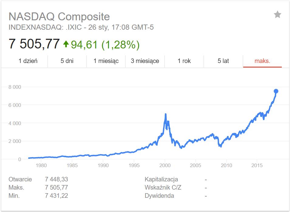 Bańka spekulacyjna na wykresie NASDAQ